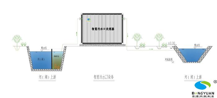 BY智慧污水口处理器在河道应用示意图